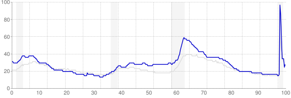 Michigan monthly unemployment rate chart from 1990 to November 2020
